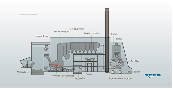 The waste-to-energy CHP plant